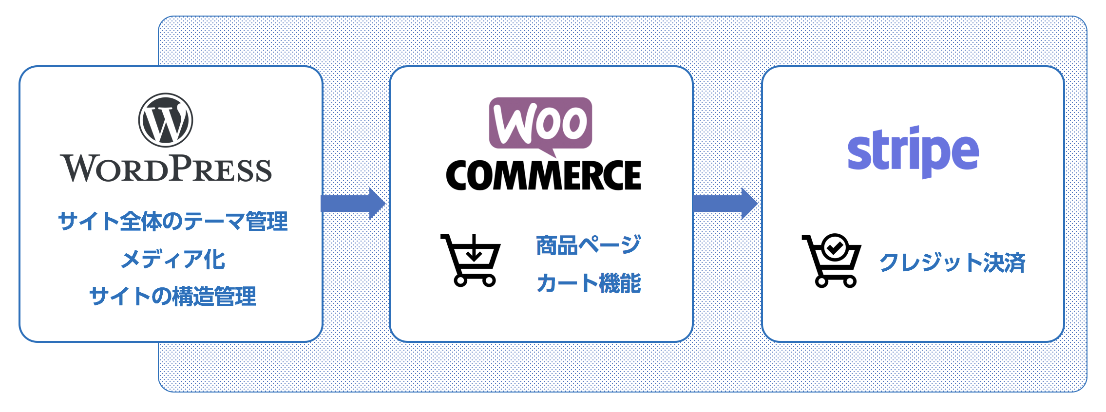 worpress+WooCommerce+stripe